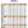 tabla nutricional nutriben cereales sin gluten 300 g