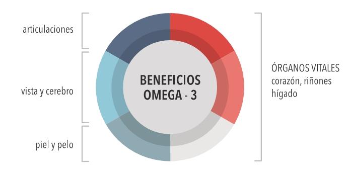 beneficios omega 3 farmaciamarket